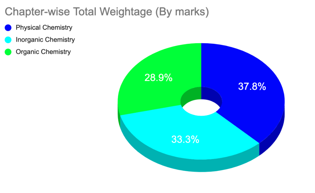 chapter-wise total weightage Do or die chapters for NEET Chemistry